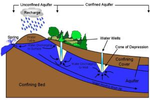 Gambar 1.   Proses pembentukan dan siklus aquifier