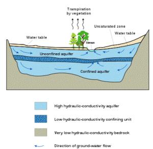 Gambar 2. Tipikal penampang akifer