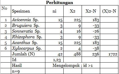 Indeks Morisita