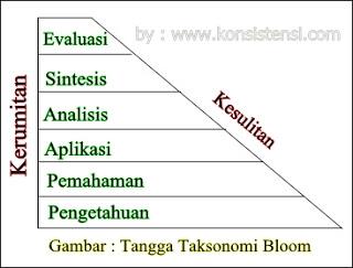 Tingkatan atau Level Pertanyaan Berdasarkan Tangga Taksonomi Blom